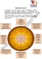 A reziliencia kerék fő célja, hogy bemutassa azt a 8 fő kompetenciát, ami elengedhetetlen jellemzője a reziliens embereknek, a modell a Reziliencia projekt szellemi terméke. - 392x556 pixel - 100322 byte