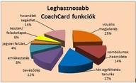 Leghasznosabb CoachCard funkciók - 389x237 pixel - 48933 byte