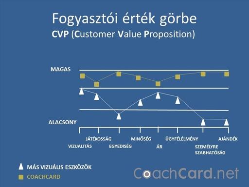 Fogyasztói érték görbe CoachCard - 960x720 pixel - 127541 byte